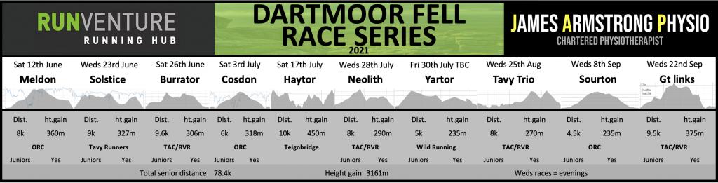 Dartmoor Fell Race Series Details